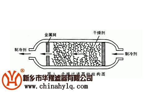 干燥过滤器结构图